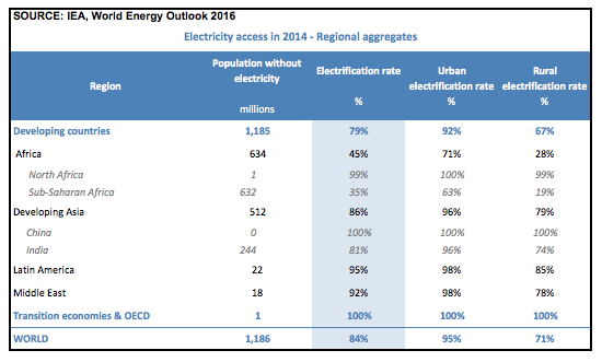 Electricity access in 2014
