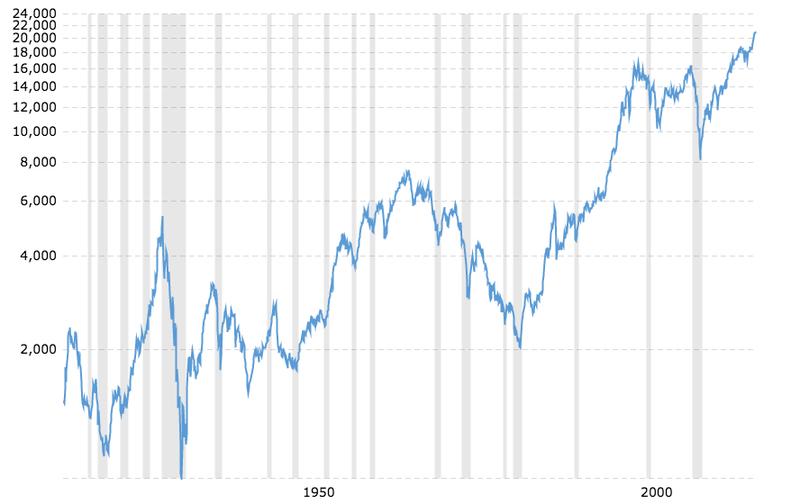 Dow Jones — 100 Year Historical Chart