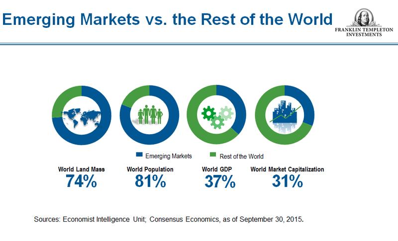 Emerging Markets vs rest