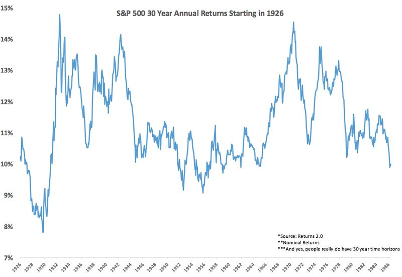 Year annual returns