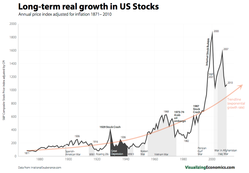 Long-term real growth