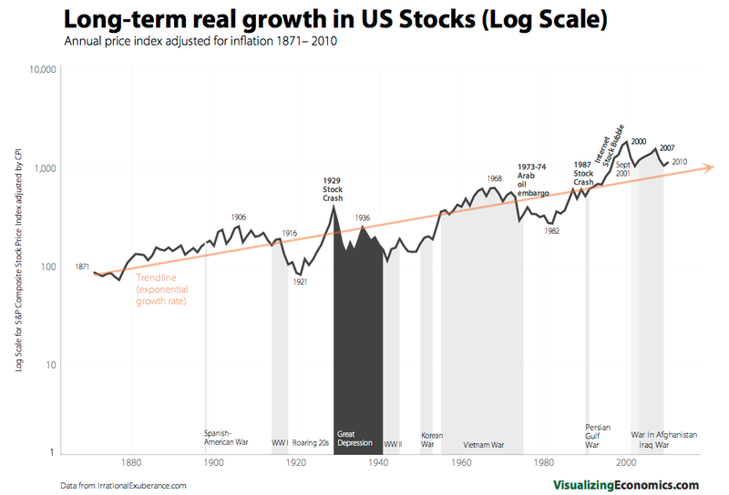 Long-term real growth 2