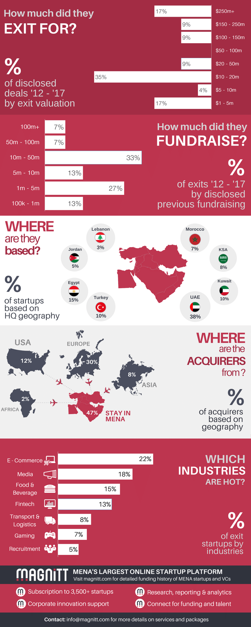 MENA Exits and Fundraise