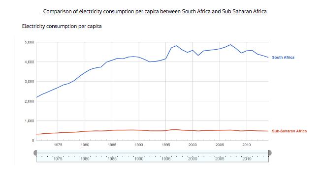 Electricity consumption per capita