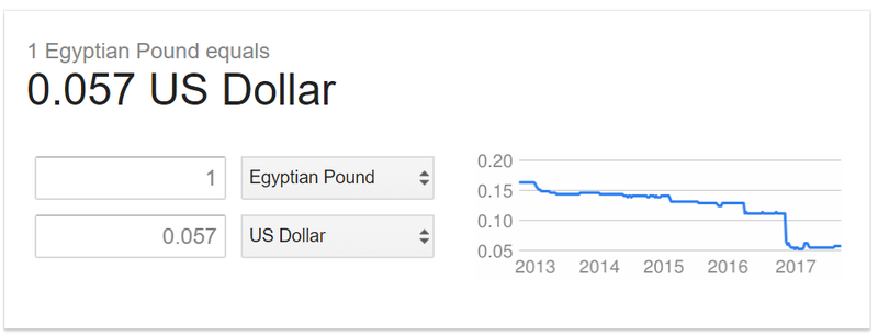 Egyptian pounds equals