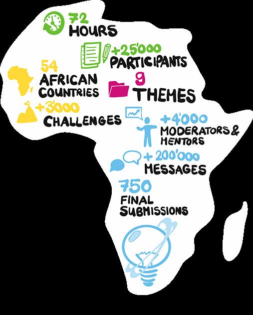 Africa vs Virus Summary