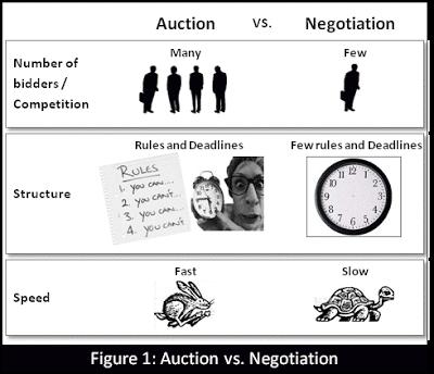 Auction vs. Negotiation