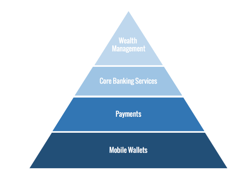 Fintech pyramid