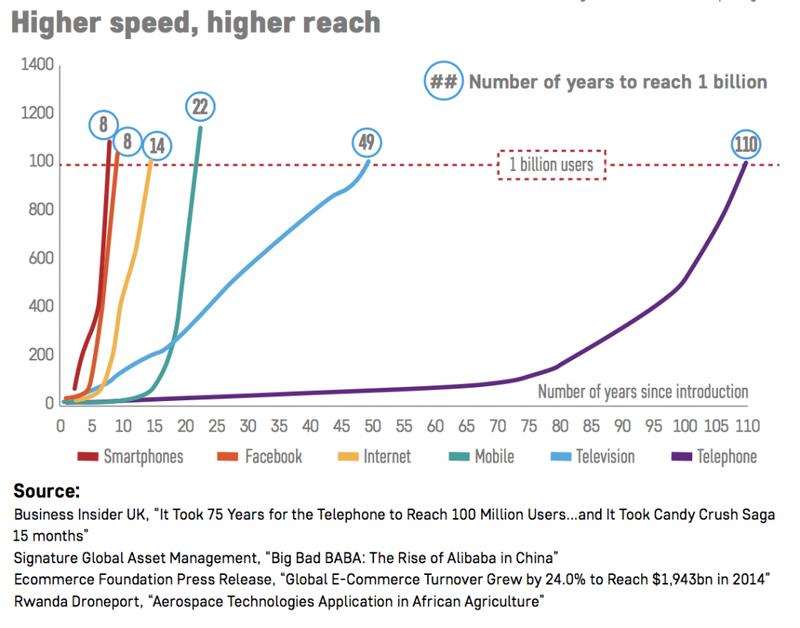 Higher speed, higher reach