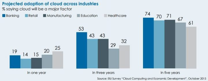 Projected adoption of cloud across industries