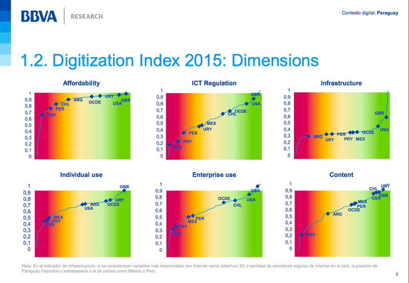 Digitalisation Index 2015 Paraguay