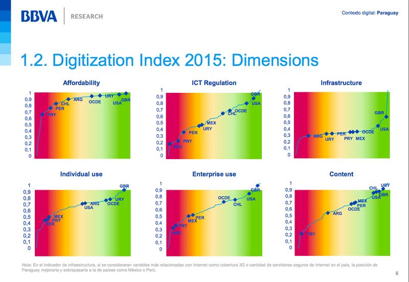 Digitalisation Index 2015