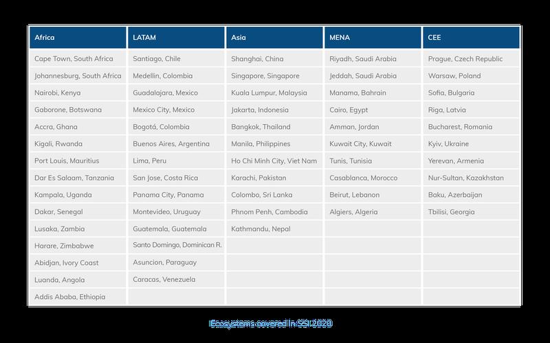 seedstars index table 2