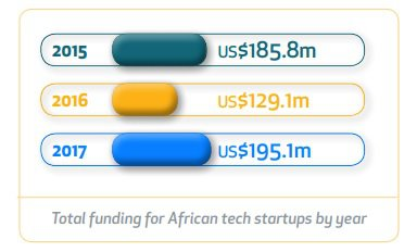 Total funding for African startup by year