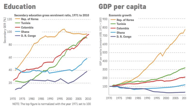 Education per capital