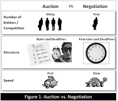 Auction vs Negotiation