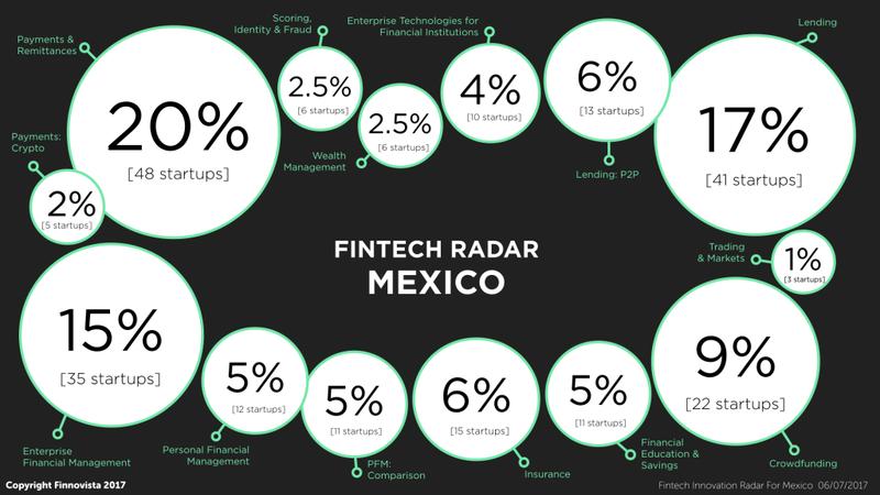 Finnovista Radar Mexico - last version July 2017 -